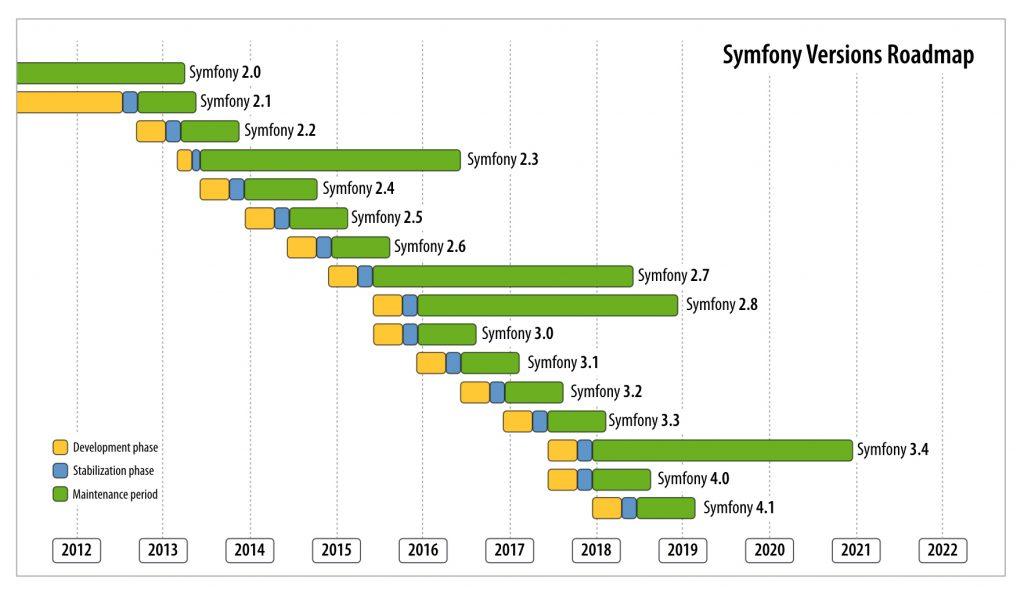 Previsión de versiones de Symfony